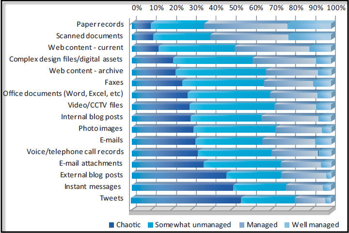 AIIM graph: Content chaos