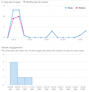The number of views of the video daily and monthly, as well as an indication of which parts of the video were viewed.