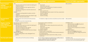 A table summarising what Team members, guests inside the organisation and guests outside the organisation can do in a Teams Meeting organised in a Teams channel or in Outlook